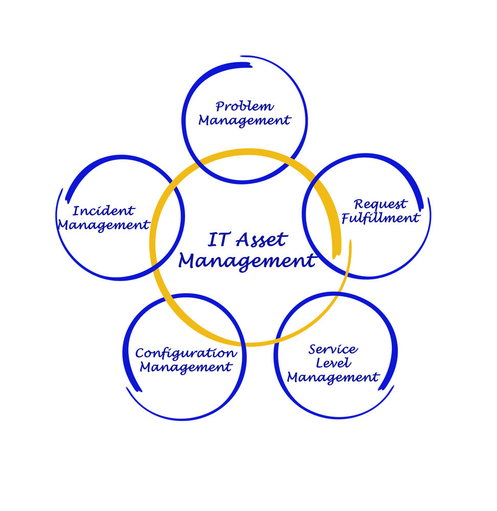 IT Asset Management Process, we offer best-in-class maintenance and management of your IT assets